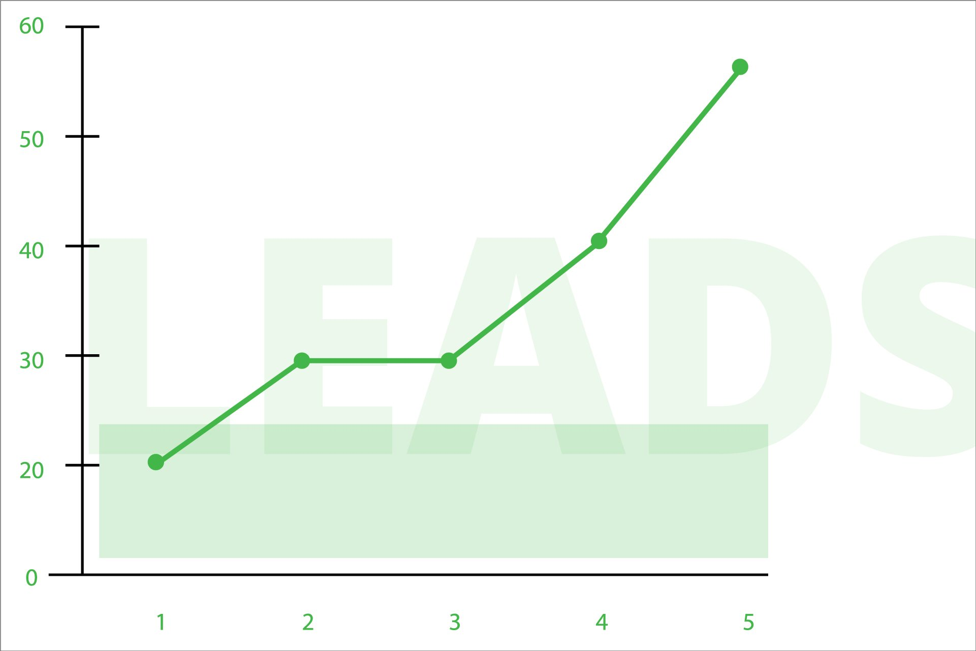 Lead funnels, when perfected, can show you amazing lead growth.