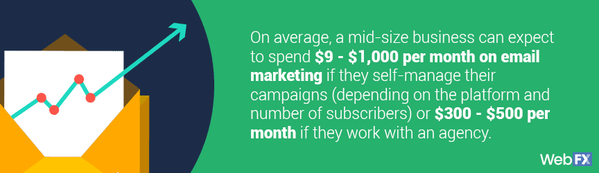 Email marketing is as low as $9 per month to manage, whihc is one of the reasons digital marketing is worth it.